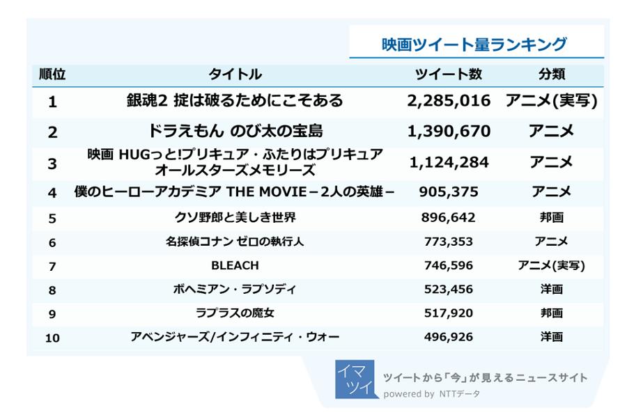 「イマツイ ツイート大賞2018」の「映画」部門のツイート量ランキング(画像:NTTデータ)
